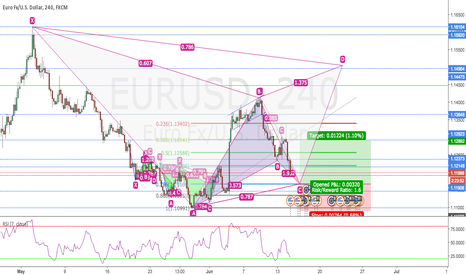 EURUSD: GARTLEY PATTERN FINISH ON EURUSD 4H