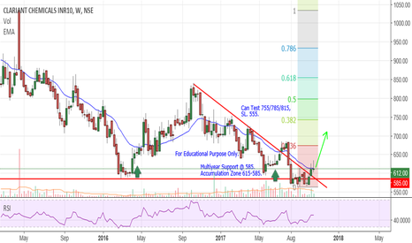 CLNINDIA: Clariant Chemical - Investment.