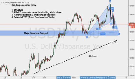USDJPY: TCT Using Advanced Pattern as entry Technique