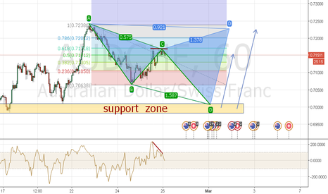AUDCHF: AUDCHF (AB=CD) AND Cypher Pattern