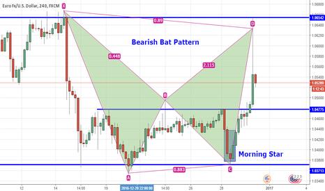 EURUSD: EURUSD: Formed Bearish Bat Pattern on H4