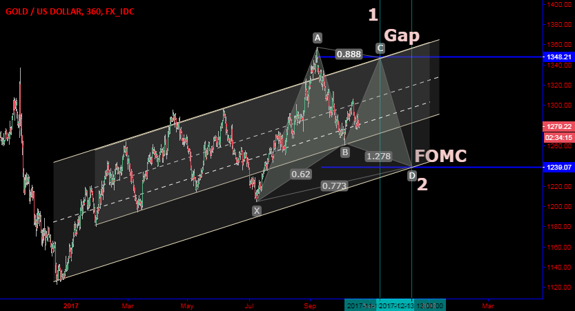 Road to FOMC in harmonic way at channels