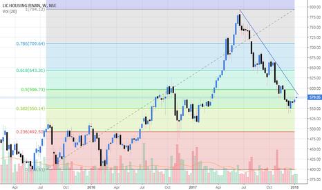 LICHSGFIN: Keep an eye on this stock..