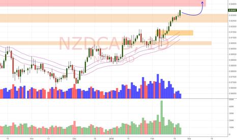 NZDCAD: NZD/CAD Daily Update (22/2/18)