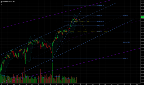 ES1!: Waiting for more correction to the current long term bull trend
