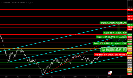 USDBRO: brent - my possible 4 target day chart