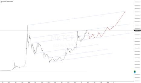 BCHAIN/MKTCP: BTUSD - Chart by Market Cap