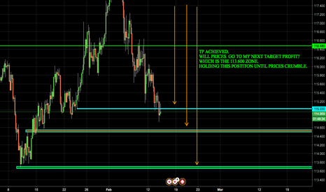 CHFJPY: TP HIT ON CHF/JPY!!! COULD PRICES GO LOWER?