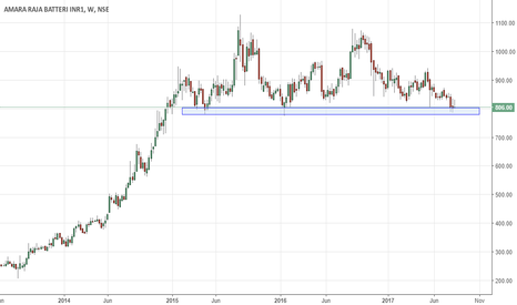 AMARAJABAT: Amaraja weekly, on major support