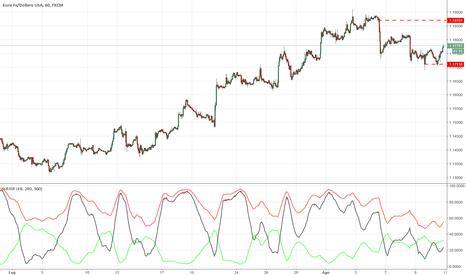 EURUSD: EURUSD in range 1.1708 / 1.1828
