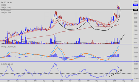 FDC: FDC - LOOKING VERY BULLISH
