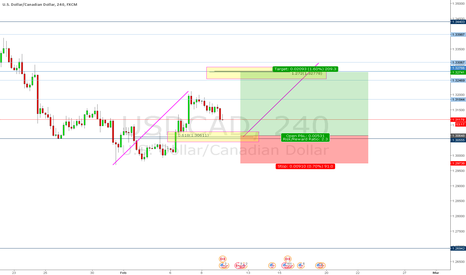 USDCAD: USDCAD - Possible Long Opportunity