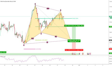 GBPAUD: Potential Bullish Gartley in GBPAUD