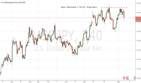 USDJPY: Shorting USDJPY;Stalling Below Resistance At 114.49
