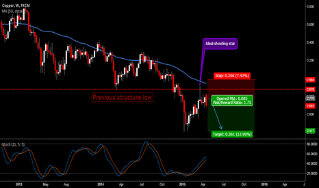 COPPER: Good Trend following trade