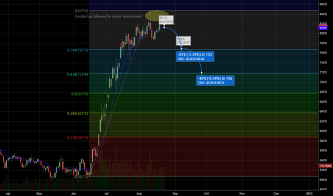 ZCZ2012: Correction immimnt in corn?