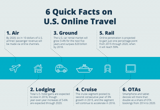 Phocuswright-6QuickFacts-US Online Travel-sm
