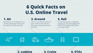 Phocuswright-6QuickFacts-US Online Travel-sm