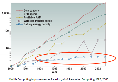 Moore's law chart