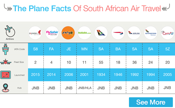 Know the facts about South Africa's Domestic Airlines