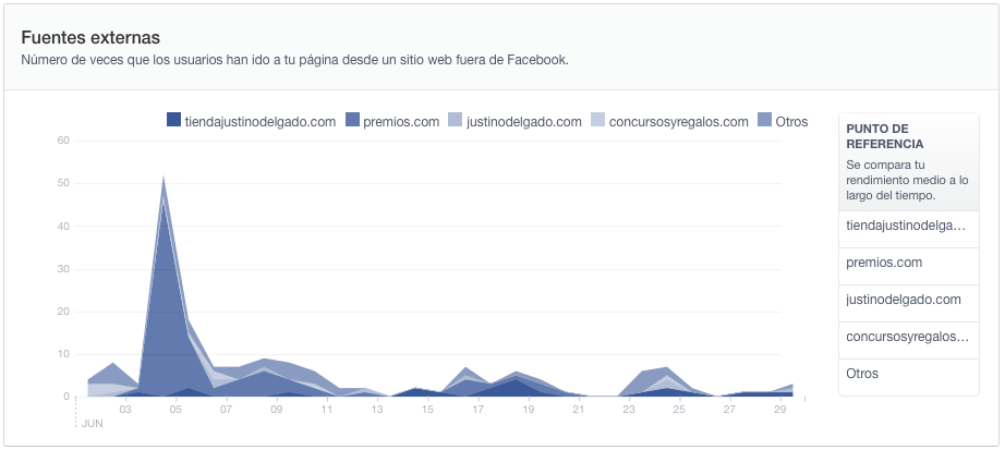 Llegan las nuevas estadísticas de Facebook