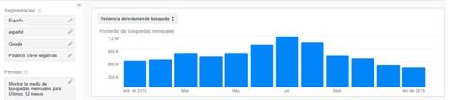 18 mayo. Google Keyword Planner 3