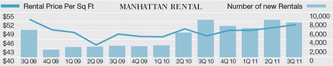 Manhattan apartments for rent | rent apartment in ny