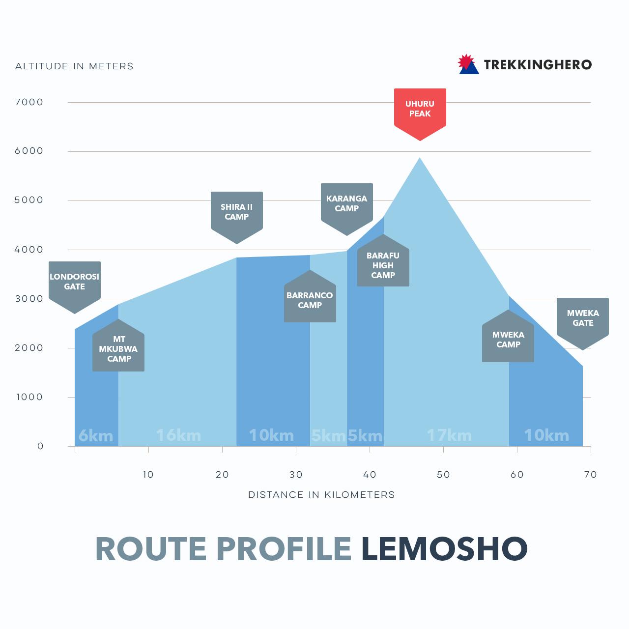 Lemosho Route Profile