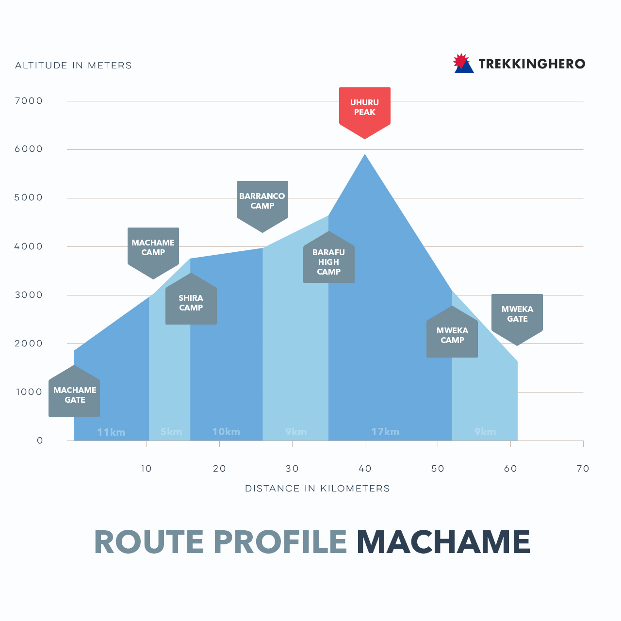 Machame Route Profile