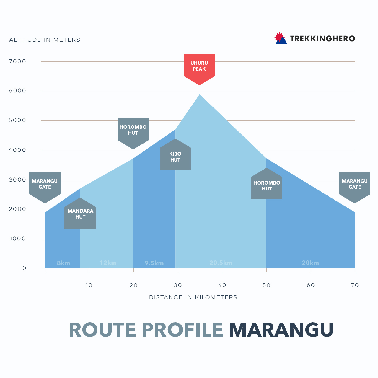 Marangu Route Profile