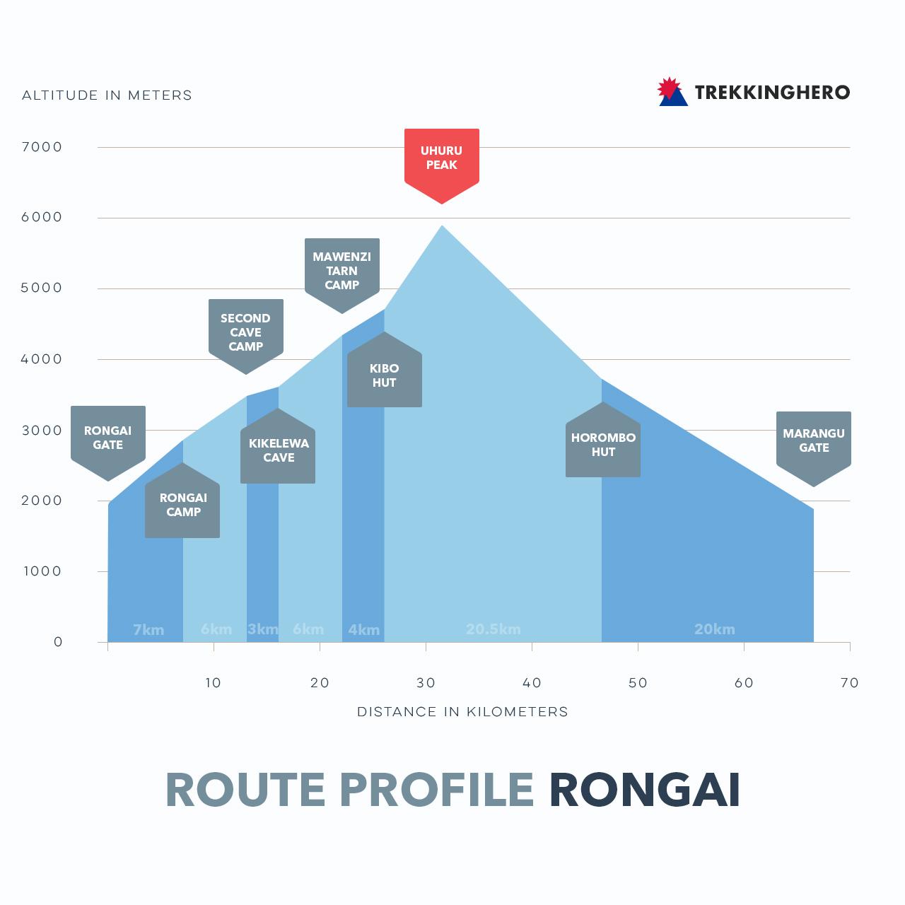 Rongai Route Profile