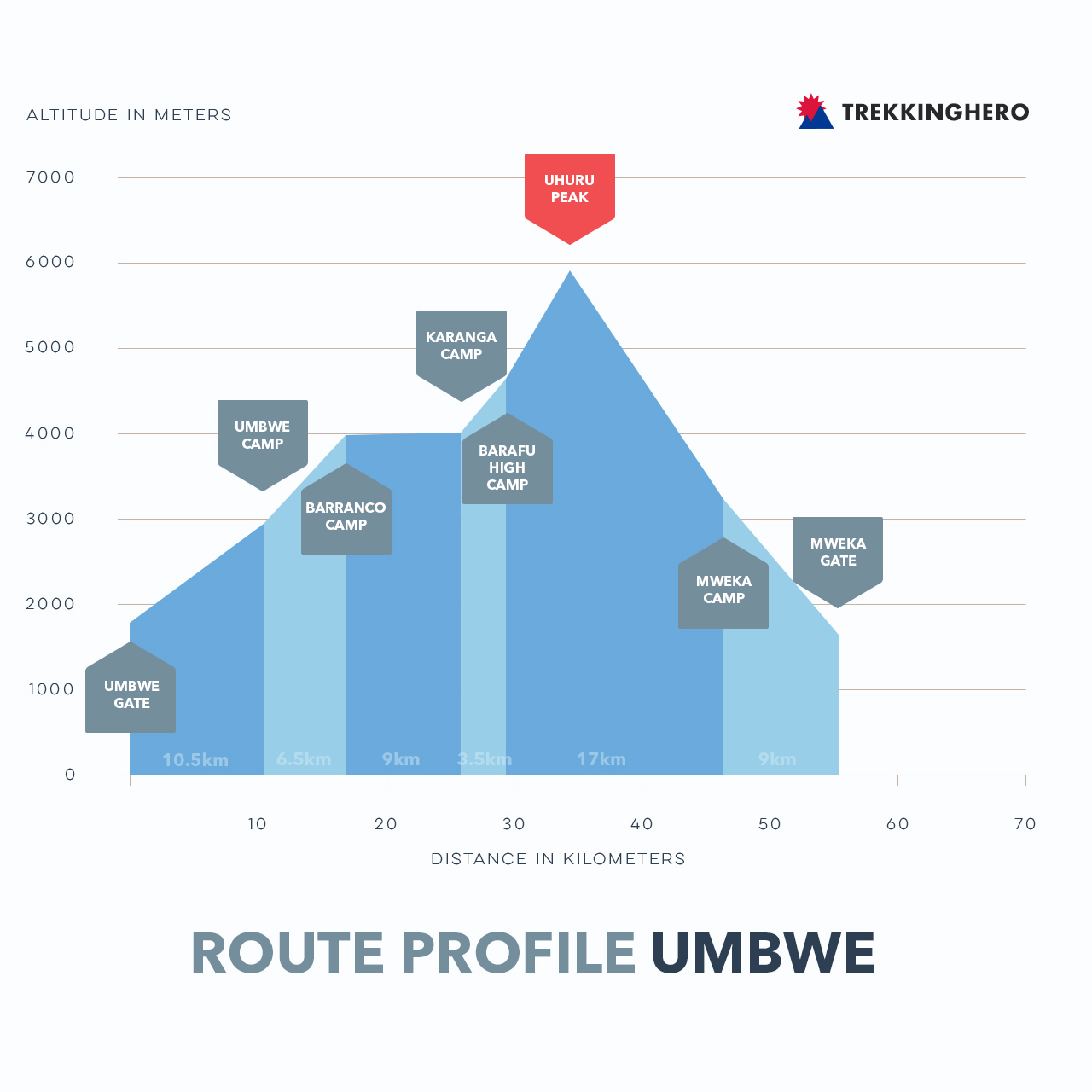 Umbwe Route Profile