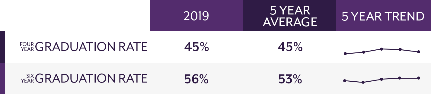 Four year graduation rate: 2019=45%, 5 year average=45%; six year graduation rate: 2019=56%, 5 year average=53%