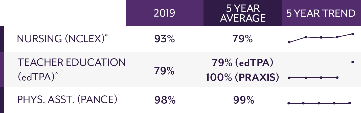 Nursing (NCLEX): 2019=93%, 5 year average=79%; Teacher Education (edTPA): 2019=79%, 5 year average=79% (edTPA) and 100%(PRAXIS); PA (PANCE): 2019=98%, 5 year average=99%