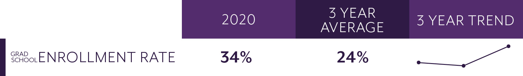 Grad school enrollment rate: 2020=34%, 3 year average=24%