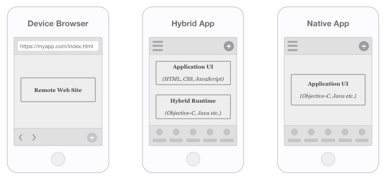 Shipping Code with Trigger io ForgePart 1: Choose Your Mobile App