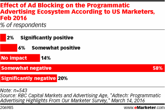 Effect of Ad Blocking on the Programmatic Advertising Ecosystem
