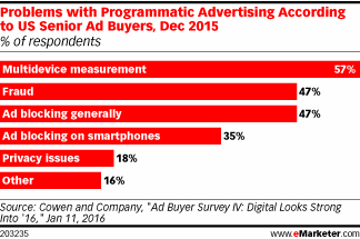 Problems with Programmatic Advertising According to US Senior Ad Buyers