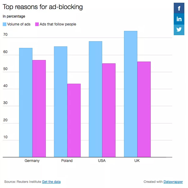 Top Reasons for Ad Blocking