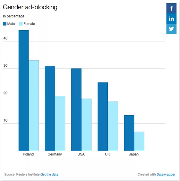 Gender Ad Blocking