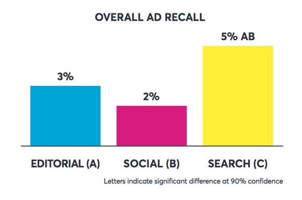 Overall Ad Recall