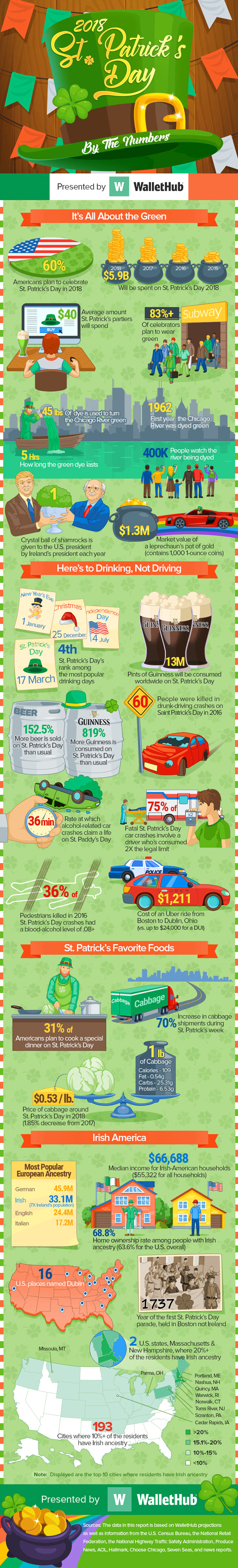 St. Patrick Day Infographic