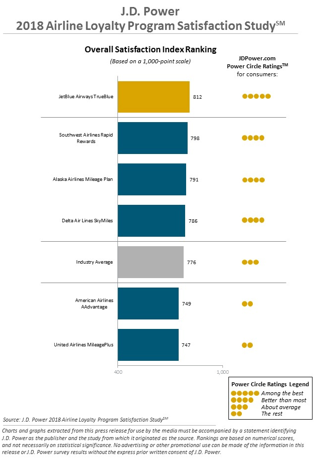 J.D. Power 2018 Airline Loyalty Program Satisfaction Study