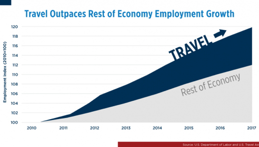 Travel Outpaces Rest of Economy Employment Growth