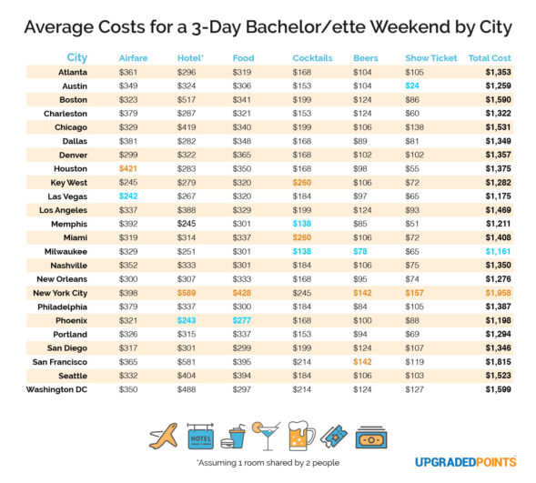 Cost of a bachelor and bachelorette weekend