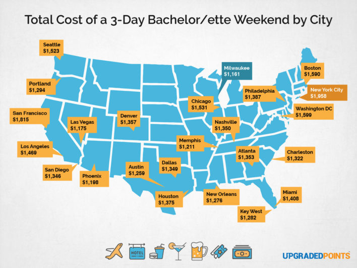 Cost of a bachelor and bachelorette party by city
