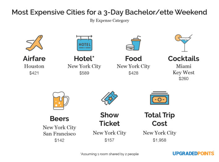 Most expensive cities for a bachelor and bachelorette party