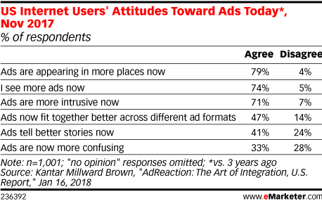 US Internet Users' Attitudes Toward Ads Today
