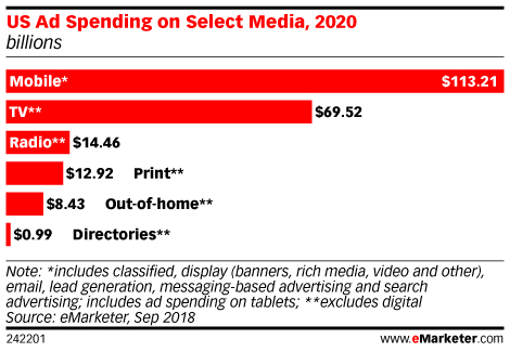 US Ad Spending on Select Media, 2020