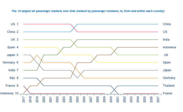 Largest Air Passenger Markets